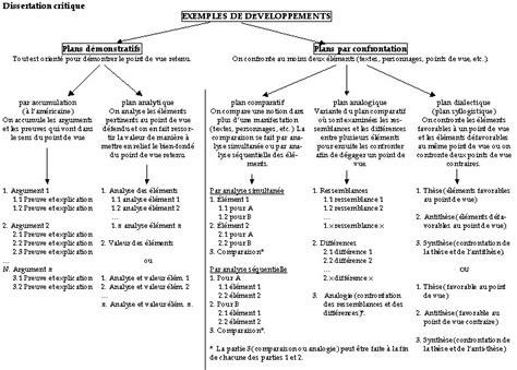 dissertation plan 11 plan dissertation modele de lettre