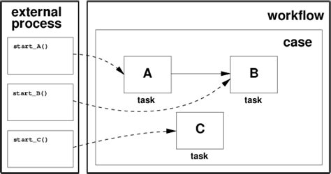 workflow patterns image gallery event trigger
