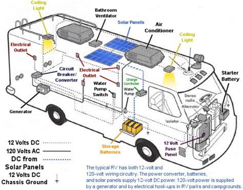 rv electrical wiring diagram rv electrical wiring diagram rv solar kits solar