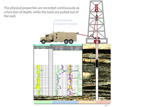 API LEARNING Oil & Gas / E & P / Well Logs