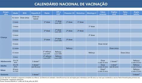Calendario Vacinal Calend 225 Infantil 2013 Ministerio Da Sa 250 De Calend 193