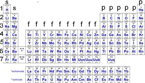 Energy Levels On Periodic Table by Energy Levels On The Periodic Table
