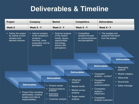 Marketing Deliverables Template messaging positioning planning template four quadrant