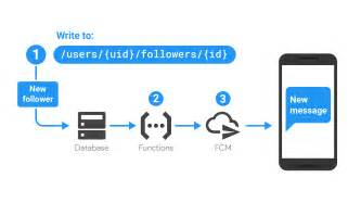 firebase user tutorial what can i do with cloud functions firebase
