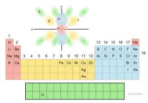 Exle Of Protons Orbital Filling Chart