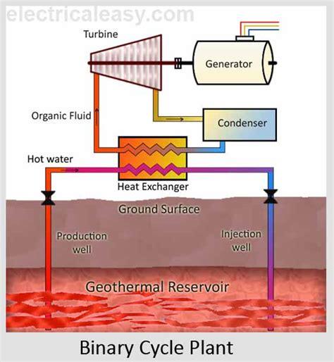 geothermal energy process wiring diagrams wiring diagram