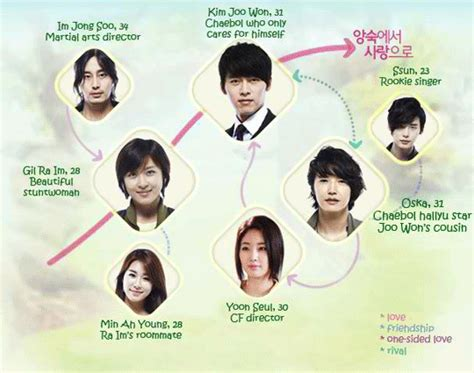 Secret Garden Korean Drama Episodes secret garden korean tv viki korean drama