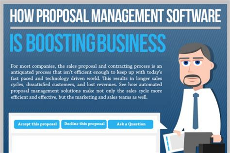 how business writing software increases sales