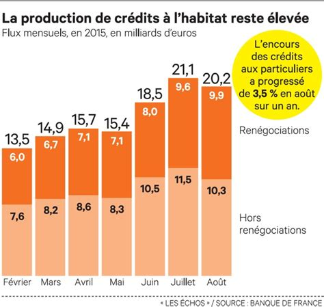 Credit Formation 2015 Taux Pret Immobilier Septembre 2013 Formation