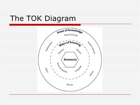 Tok Powerpoint Presentation Tok Presentation Ppt
