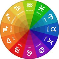 Zodiac Calendar Signs About Astrology Zodiac Signs