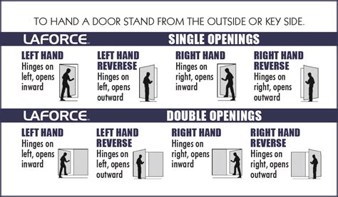 door swing guide laforce door handing guide laforce frame of mind