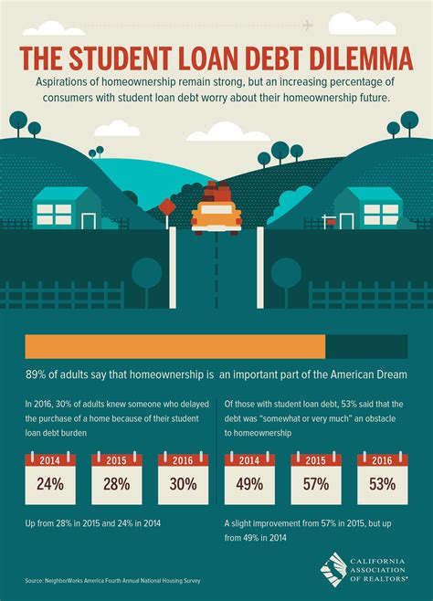 Mba Student Loan Debt by The Student Loan Debt Dilemma Premier Real Estate