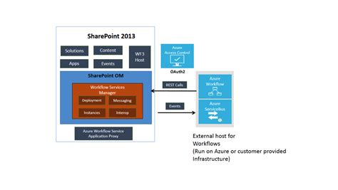 sharepoint 2013 workflow features sharepoint workflow applied information sciences