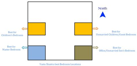 vastu for bedroom in north east 34 bedroom vastu shastra tips must apply