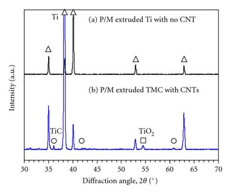 xrd pattern of titanium dioxide cnts tic reinforced titanium matrix nanocomposites via