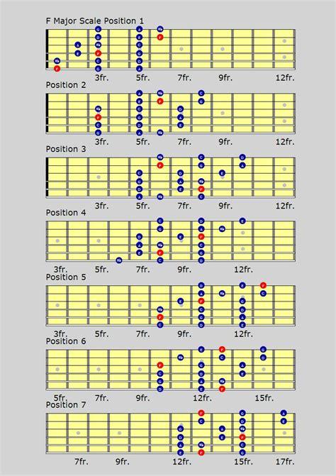 guitar scales diagrams major guitar scale