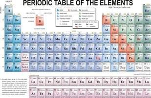 periodic table wallpaper periodic table wallpapers wallpaper cave