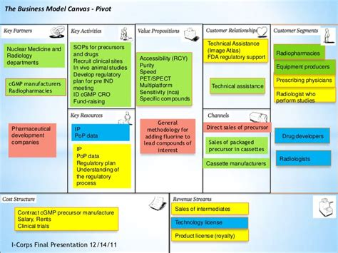 commercial model pharmaceutical the business model canvas