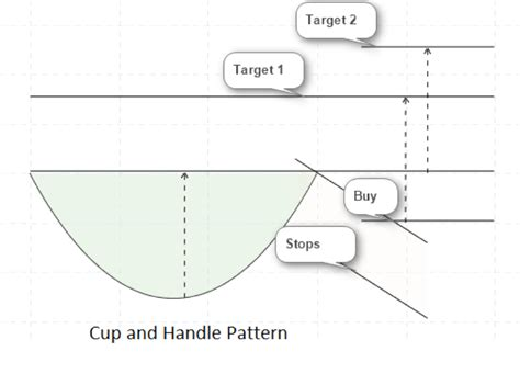 cup and handle pattern breakout the cup and handle chart pattern analysis chart pattern