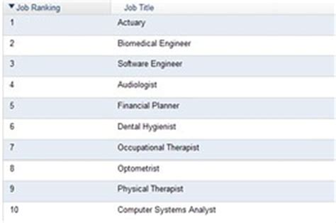 Wall Journal Mba Rankings 2013 by Dust Your Math Skills Actuary Is Best Of 2013