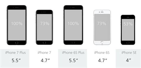 7 iphone size comparing the five current iphones iphone 7 plus vs 7 6s plus 6s and se