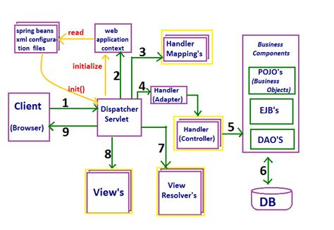 java project architecture diagram architecture diagram for java project image collections