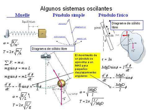 oscilacion en ondas ondas y oscilaciones monografias
