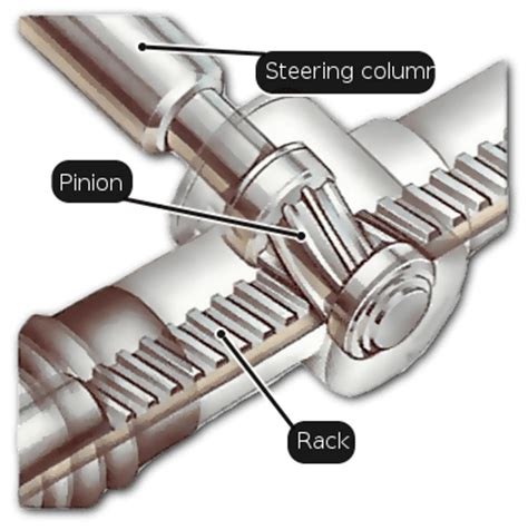Rack In Pinion by How The Steering System Works How A Car Works