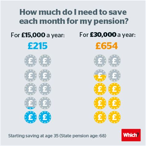 how much do i need for a comfortable retirement how much to pay into your pension for retirement