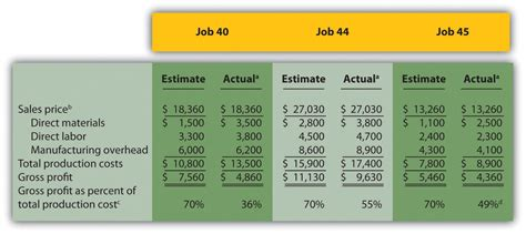 how is job costing used to track production costs