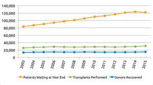 optn organ procurement and transplantation network optn