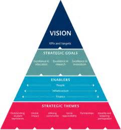 strategic planning for success aligning people