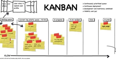 kanban cards template kanban and scrum combined project management