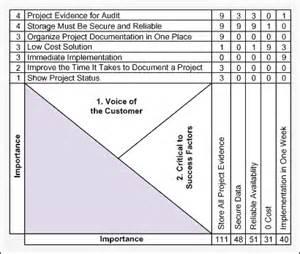 quick quality decision making using six sigma tools