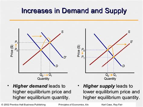 Supply And Demand by Demand Supply And Market Equilibrium