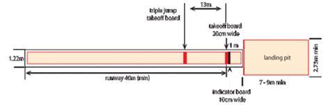 jump pit diagram pole vault diagram bobsled diagram elsavadorla