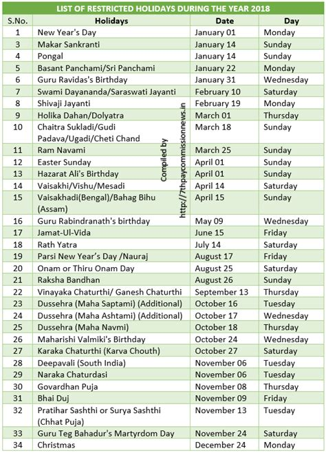 Calendar 2018 List Of Holidays List Of Central Government Compulsory And Restricted