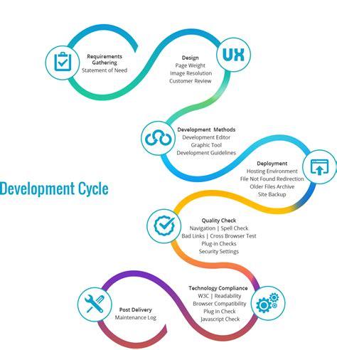 Website Development Company In Mumbai by Ui Design Services Mumbai Website Design Company Mumbai