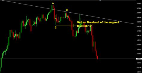 pattern trapper advanced trading strategies patterns within pattern advanced multiple timeframe