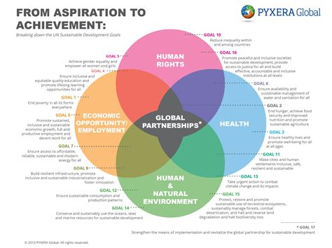 design for environment goals 187 sdgs and biodiversity the private sector impact