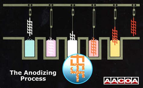 anodizing process steps images