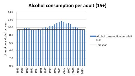 what percent alcohol is southern comfort behind the headlines coverage of the latest oecd report
