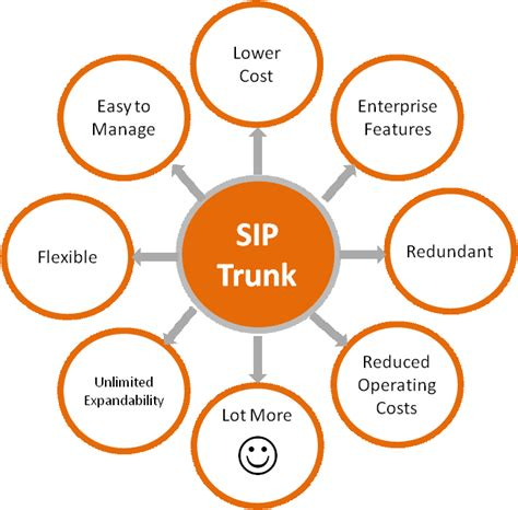 best sip providers best sip trunking provider sip trunk provider sip