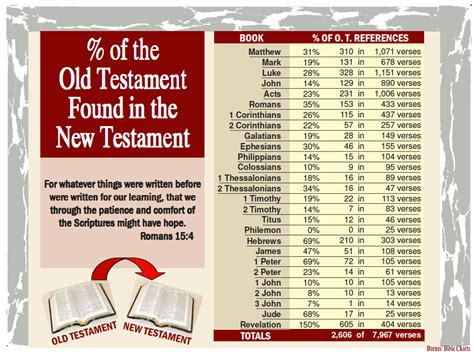 the new testament simply the bible easy reading large font for children beginners and students with dyslexia dyslexic bibles volume 2 books percent of the testament found in the new testament