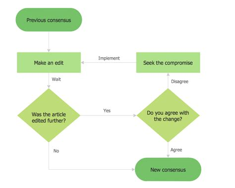 Types Of Flowcharts Simple Flow Chart Template
