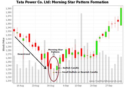 candlestick pattern morning star morning star candlestick pattern exle 2