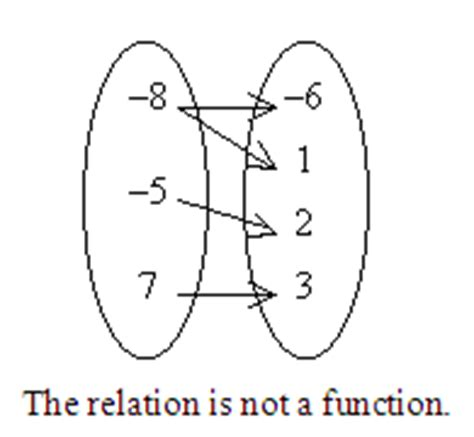 only functions mapping diagrams relations cannot mapping diagrams solved identify the mapping diagram that represents the r