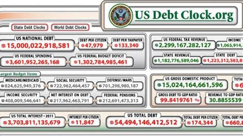 us national debt clock gdp lower than expected no really tf metals report
