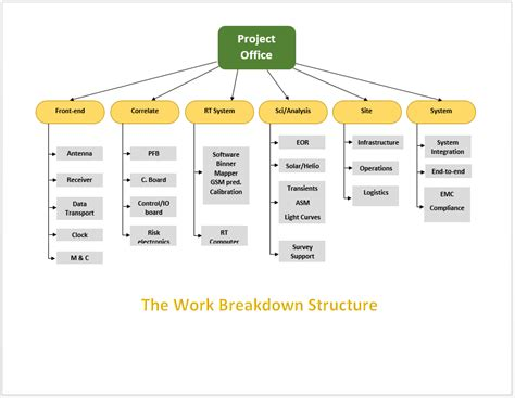 the work breakdown structure template microsoft word